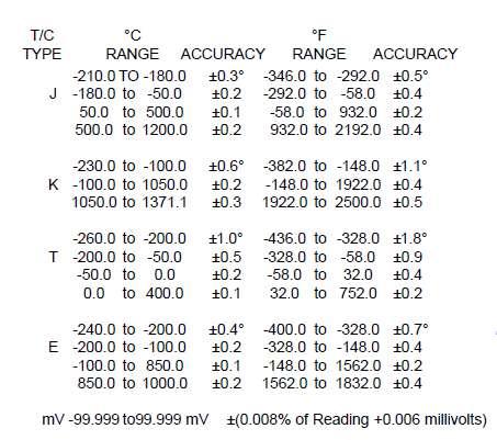 Altek 322 Range Table